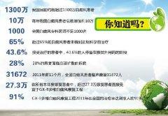 王晓惠专家全面解析《2012中国白癜风人群健康白皮书》