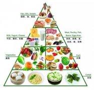 白癜风患者的饮食调治方法主要有哪些